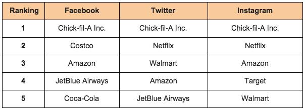 eValue-Rankings-Americas-Favorite-Brands-2015.png
