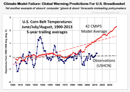 NOAA confirms climate model quackery US corn belt
